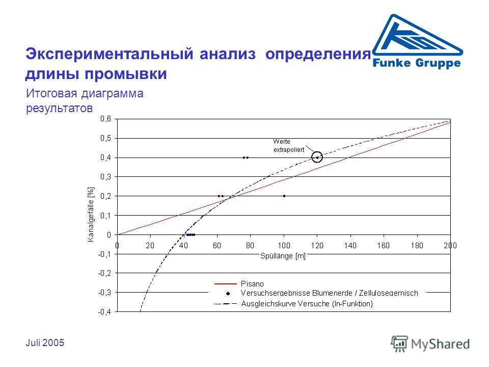 Juli 2005 Экспериментальный анализ определения длины промывки Итоговая диаграмма результатов