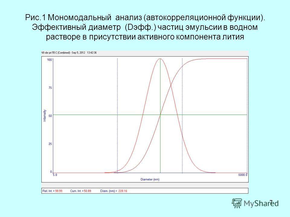 Рис.1 Мономодальный анализ (автокорреляционной функции). Эффективный диаметр (Dэфф.) частиц эмульсии в водном растворе в присутствии активного компонента лития 7