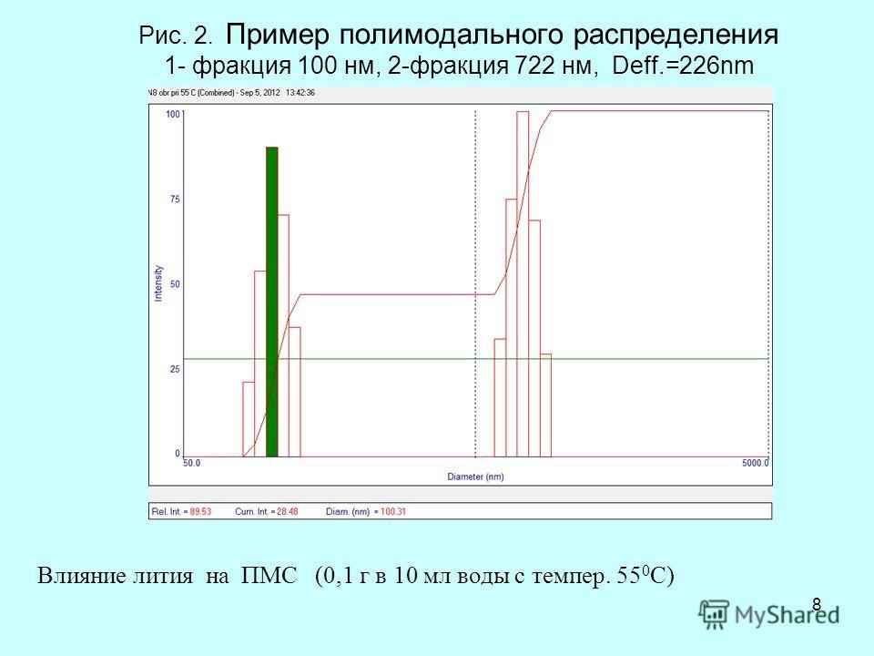 Рис. 2. Пример полимодального распределения 1- фракция 100 нм, 2-фракция 722 нм, Deff.=226nm 8 Влияние лития на ПМС (0,1 г в 10 мл воды с темпер. 55 0 С)