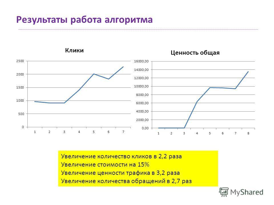 Результаты работа алгоритма Увеличение количество кликов в 2,2 раза Увеличение стоимости на 15% Увеличение ценности трафика в 3,2 раза Увеличение количества обращений в 2,7 раз