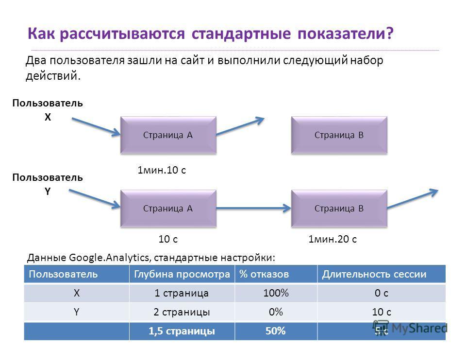 ПользовательГлубина просмотра% отказовДлительность сессии X Y ПользовательГлубина просмотра% отказовДлительность сессии X1 страница100%0 с Y2 страницы0%10 с 1,5 страницы50%5 с Как рассчитываются стандартные показатели? Два пользователя зашли на сайт