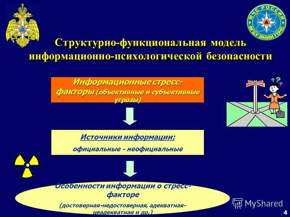 4 Структурно-функциональная модель информационно-психологической безопасности Информационные стресс- факторы (объективные и субъективные угрозы) Источники информации: официальные - неофициальные Особенности информации о стресс- факторе (достоверная-н