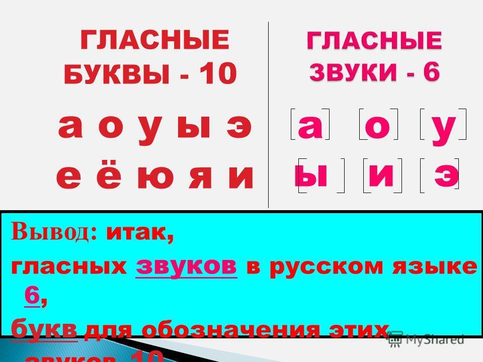 а о у ы э е ё ю я и Вывод: итак, гласных звуков в русском языке 6, букв для обозначения этих звуков 10 ГЛАСНЫЕ БУКВЫ - 10 а о у ы и э