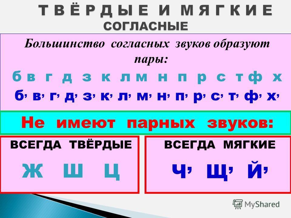 Большинство согласных звуков образуют пары: б в г д з к л м н п р с т ф х б, в, г, д, з, к, л, м, н, п, р, с, т, ф, х, ВСЕГДА ТВЁРДЫЕ Ж Ш Ц Не имеют парных звуков: ВСЕГДА МЯГКИЕ Ч, Щ, Й,