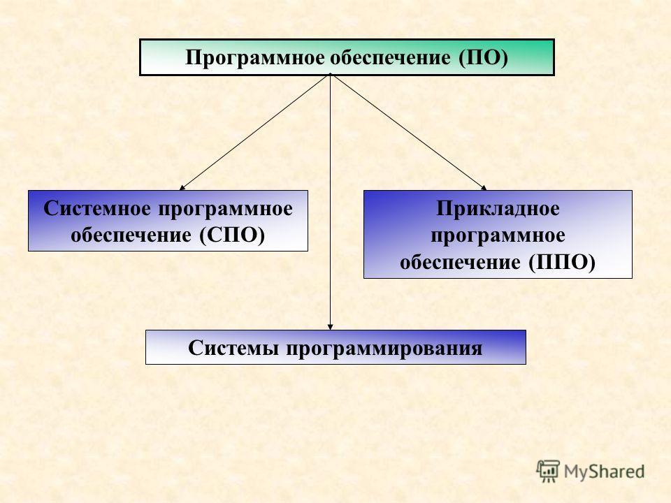 Программное обеспечение (ПО) Системное программное обеспечение (СПО) Прикладное программное обеспечение (ППО) Системы программирования