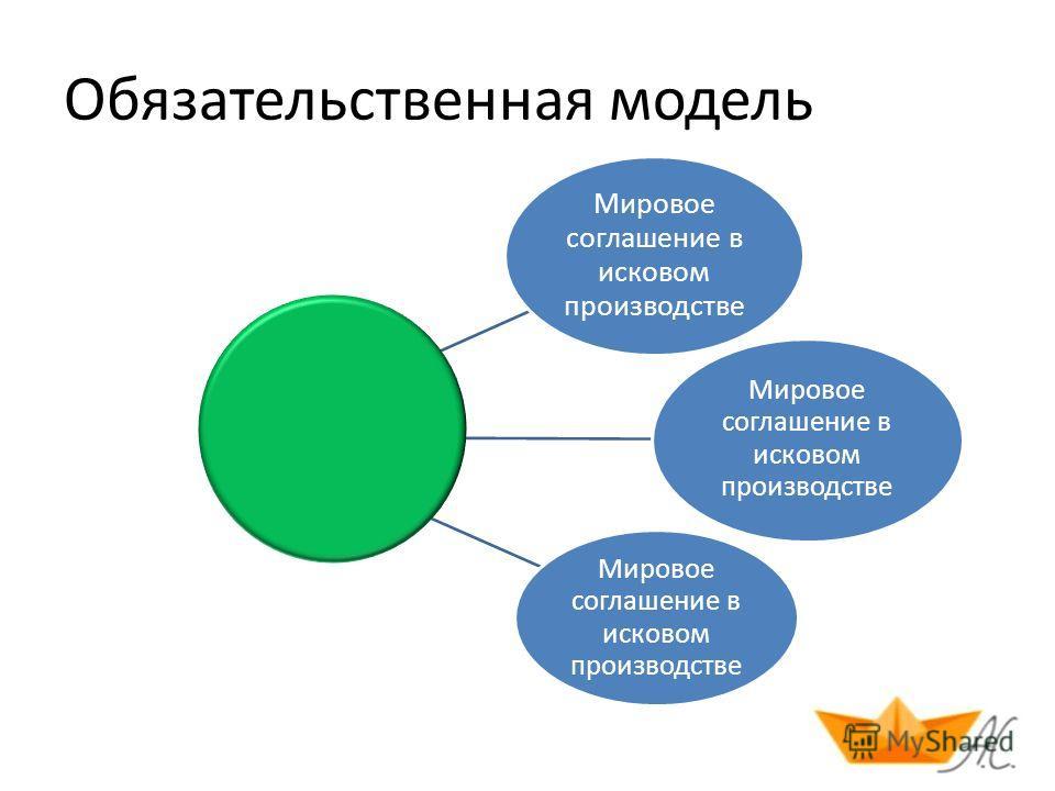 Обязательственная модель Мировое соглашение в исковом производстве