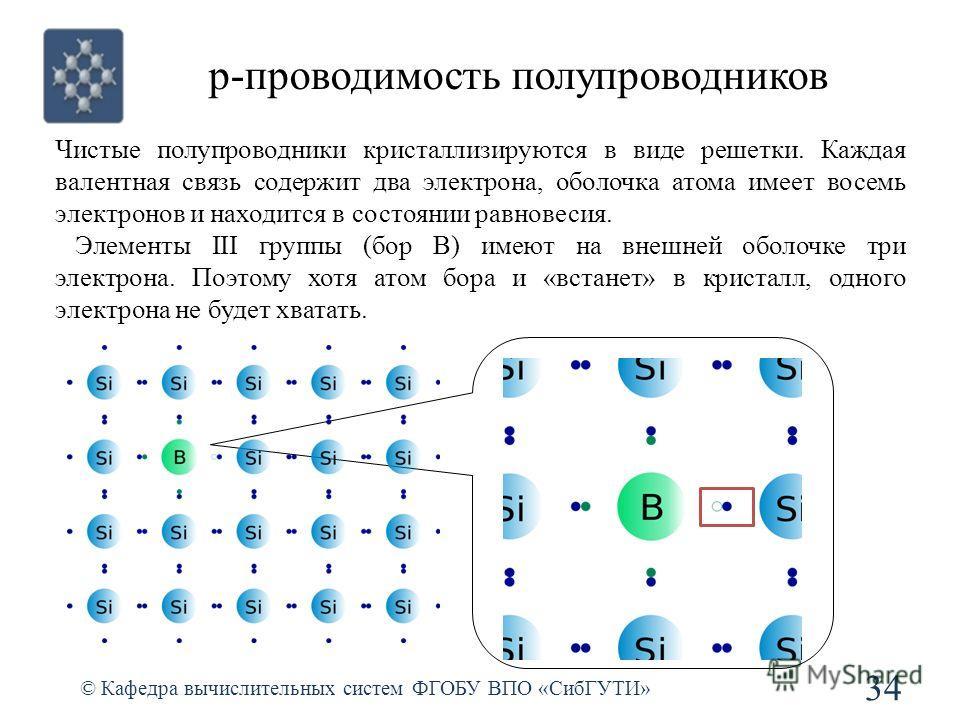 p-проводимость полупроводников © Кафедра вычислительных систем ФГОБУ ВПО «СибГУТИ» 34 Чистые полупроводники кристаллизируются в виде решетки. Каждая валентная связь содержит два электрона, оболочка атома имеет восемь электронов и находится в состояни
