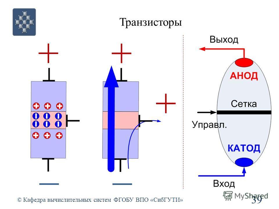 Транзисторы © Кафедра вычислительных систем ФГОБУ ВПО «СибГУТИ» 39 + + +