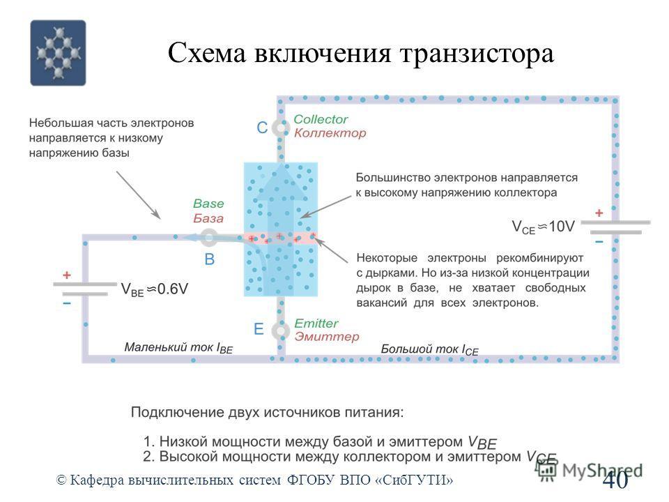 Схема включения транзистора © Кафедра вычислительных систем ФГОБУ ВПО «СибГУТИ» 40