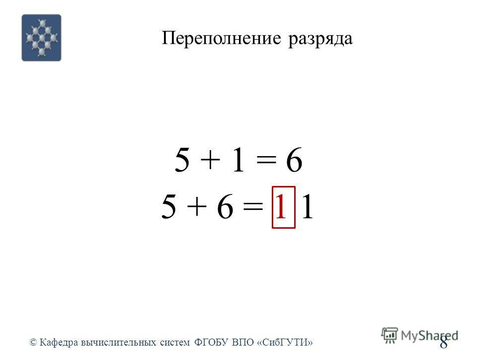 Переполнение разряда © Кафедра вычислительных систем ФГОБУ ВПО «СибГУТИ» 8 5 + 1 = 6 5 + 6 = 1 1