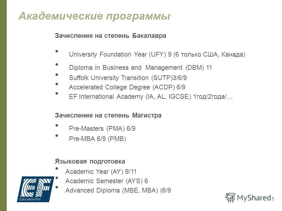 Программы предуниверситетской подготовки Поликарпова Мария Менеджер по региональному развитию 27 сентября 2012 год.