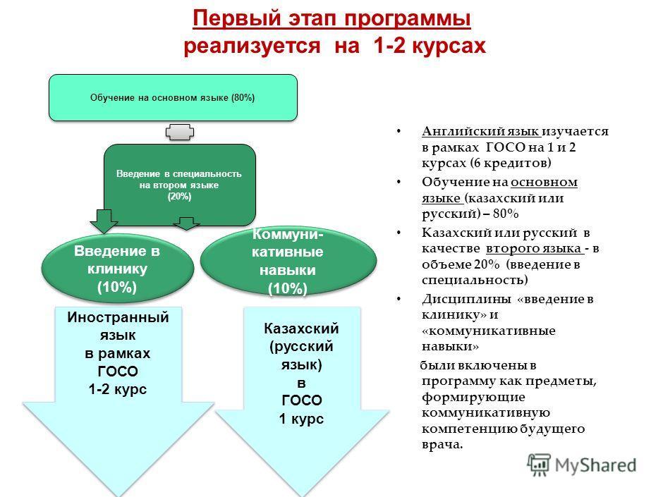 2 1 1 2 2 3 3 Основные этапы внедрения «Трехязычного обучения в КазНМУ» начальный» – билингвальное обучение предусматривает освоен ие дисциплин на младших курсах на языке обучения -80% и 20% «включение» второго языка (для студентов с казахским языком