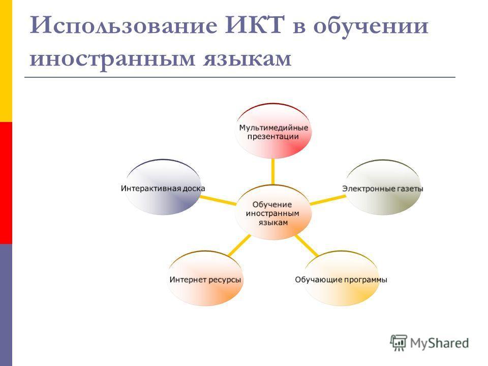 Использование ИКТ в обучении иностранным языкам Обучение иностранным языкам Мультимедийные презентации Электронные газеты Обучающие программы Интернет ресурсы Интерактивная доска