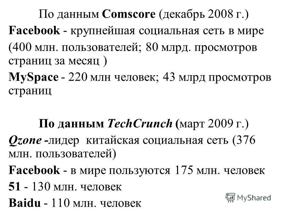 По данным Comscore (декабрь 2008 г.) Facebook - крупнейшая социальная сеть в мире (400 млн. пользователей; 80 млрд. просмотров страниц за месяц ) MySpace - 220 млн человек; 43 млрд просмотров страниц По данным TechCrunch (март 2009 г.) Qzone -лидер к