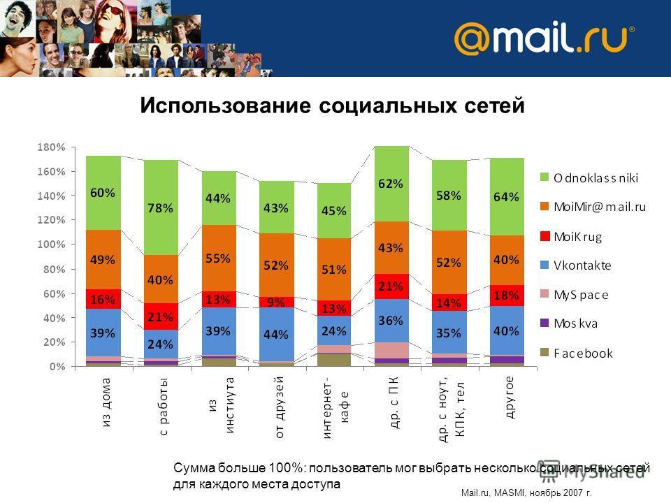 Использование социальных сетей Сумма больше 100%: пользователь мог выбрать несколько социальных сетей для каждого места доступа Mail.ru, MASMI, ноябрь 2007 г.
