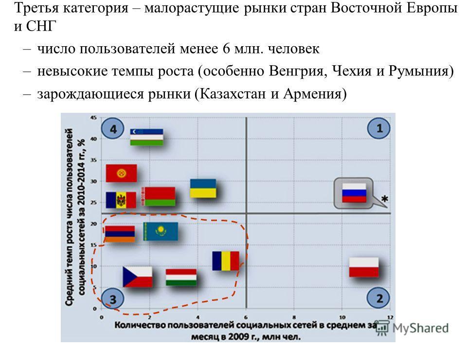 Третья категория – малорастущие рынки стран Восточной Европы и СНГ –число пользователей менее 6 млн. человек –невысокие темпы роста (особенно Венгрия, Чехия и Румыния) –зарождающиеся рынки (Казахстан и Армения)