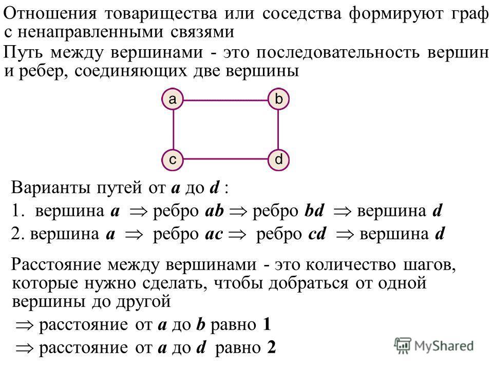 Варианты путей от а до d : 1. вершина а ребро аb ребро bd вершина d 2. вершина а ребро ас ребро сd вершина d Расстояние между вершинами - это количество шагов, которые нужно сделать, чтобы добраться от одной вершины до другой расстояние от a до b рав