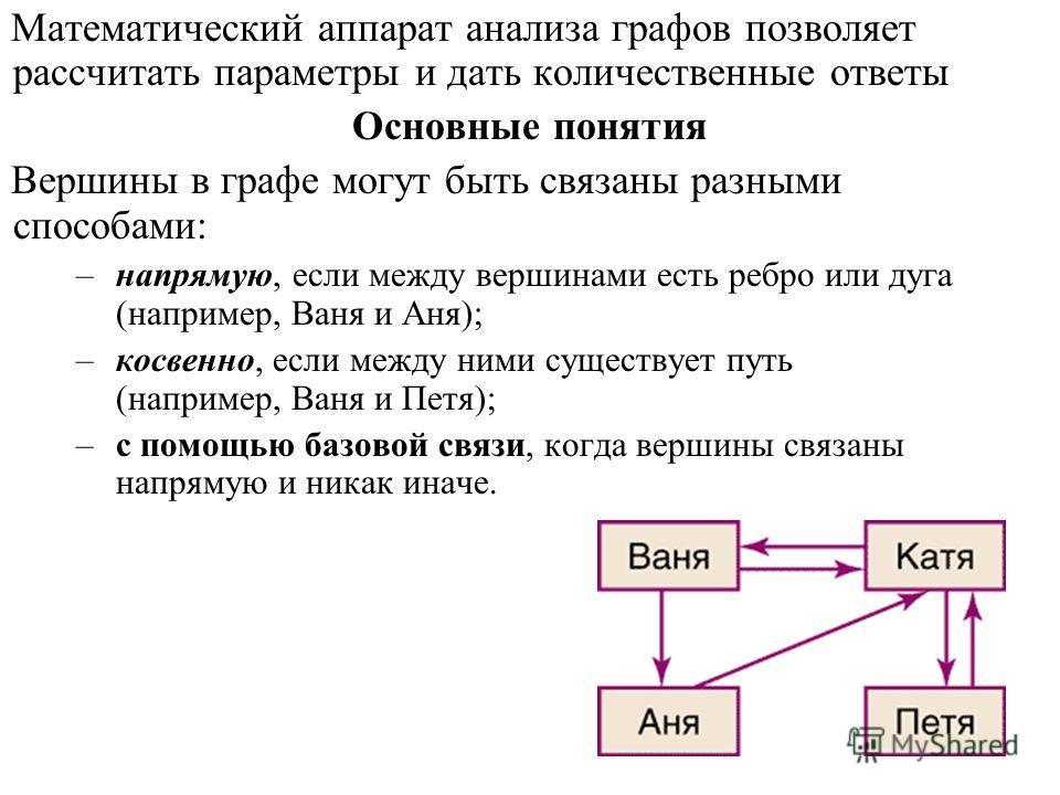 Математический аппарат анализа графов позволяет рассчитать параметры и дать количественные ответы Основные понятия Вершины в графе могут быть связаны разными способами: –напрямую, если между вершинами есть ребро или дуга (например, Ваня и Аня); –косв