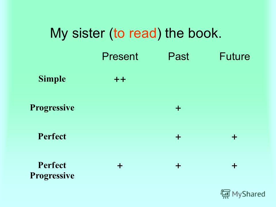 My sister (to read) the book. PresentPastFuture Simple ++ Progressive + Perfect ++ Perfect Progressive +++