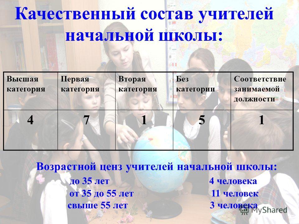 Качественный состав учителей начальной школы: Возрастной ценз учителей начальной школы: до 35 лет 4 человека от 35 до 55 лет 11 человек свыше 55 лет 3 человека Высшая категория Первая категория Вторая категория Без категории Соответствие занимаемой д