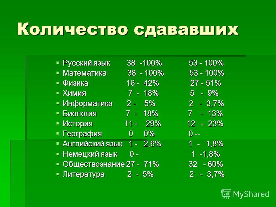 Количество сдававших Русский язык 38 -100% 53 - 100% Русский язык 38 -100% 53 - 100% Математика 38 - 100% 53 - 100% Математика 38 - 100% 53 - 100% Физика 16 - 42% 27 - 51% Физика 16 - 42% 27 - 51% Химия 7 - 18% 5 - 9% Химия 7 - 18% 5 - 9% Информатика