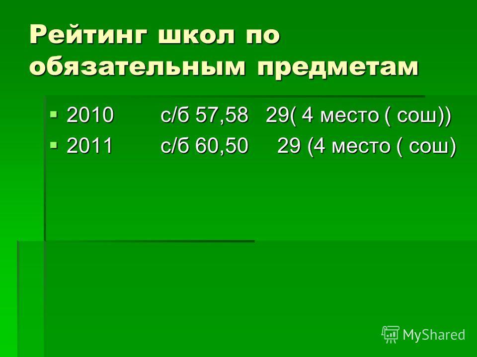 Рейтинг школ по обязательным предметам 2010 с/б 57,58 29( 4 место ( сош)) 2010 с/б 57,58 29( 4 место ( сош)) 2011 с/б 60,50 29 (4 место ( сош) 2011 с/б 60,50 29 (4 место ( сош)