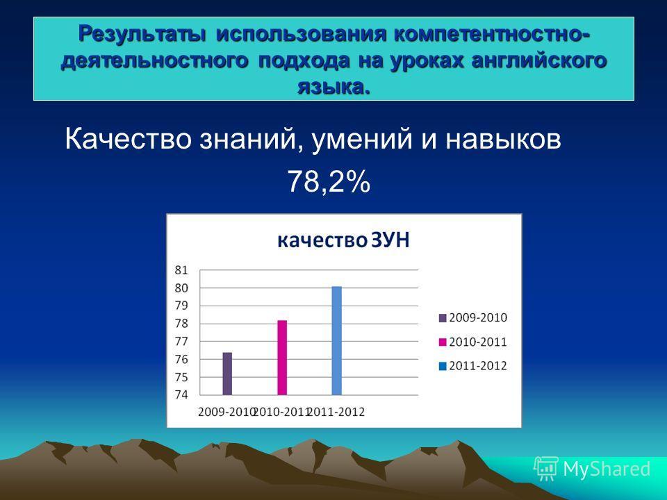 Результаты использования компетентностно- деятельностного подхода на уроках английского языка. Качество знаний, умений и навыков 78,2%