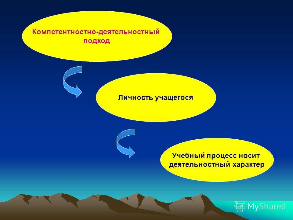 Личность учащегося Компетентностно-деятельностный подход Учебный процесс носит деятельностный характер