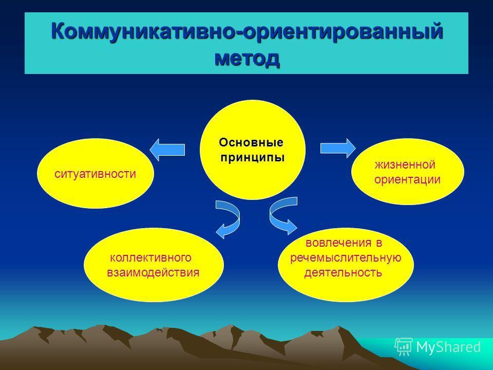 Коммуникативно-ориентированный метод ситуативности коллективного взаимодействия вовлечения в речемыслительную деятельность жизненной ориентации Основные принципы
