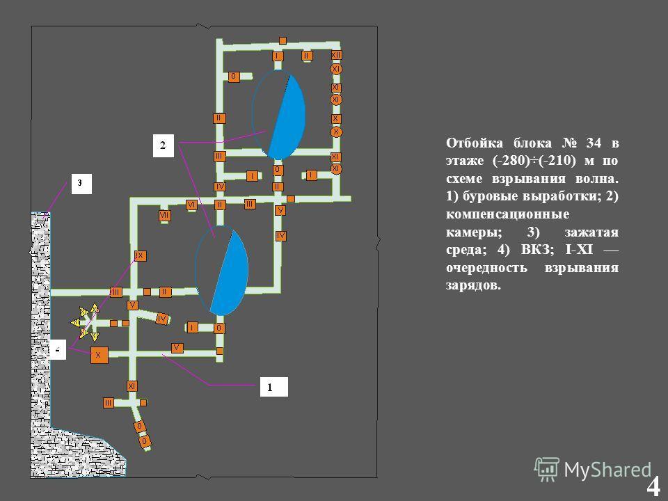 Отбойка блока 34 в этаже (-280)÷(-210) м по схеме взрывания волна. 1) буровые выработки; 2) компенсационные камеры; 3) зажатая среда; 4) ВКЗ; I-XI очередность взрывания зарядов. 4