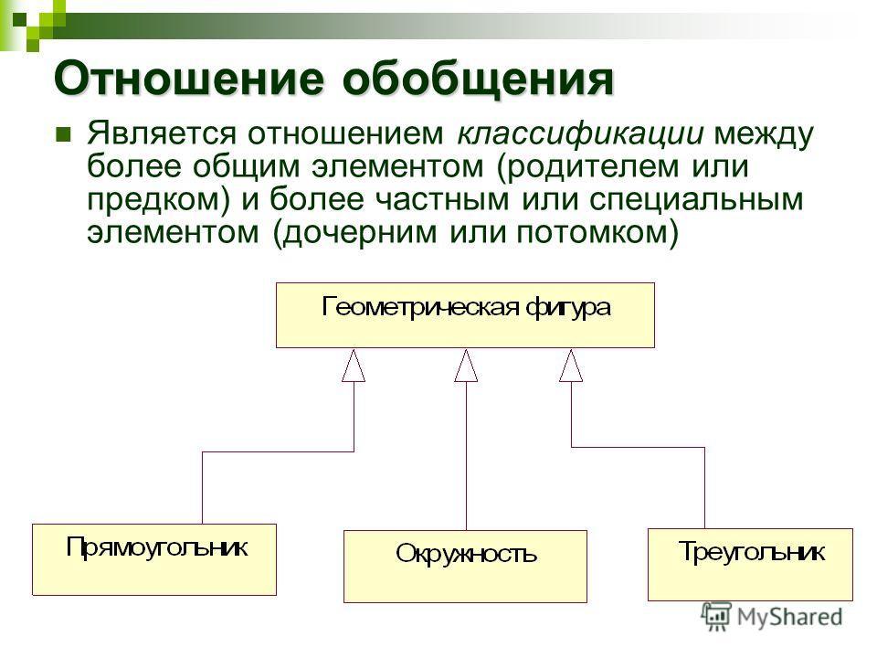 Отношение обобщения Является отношением классификации между более общим элементом (родителем или предком) и более частным или специальным элементом (дочерним или потомком)