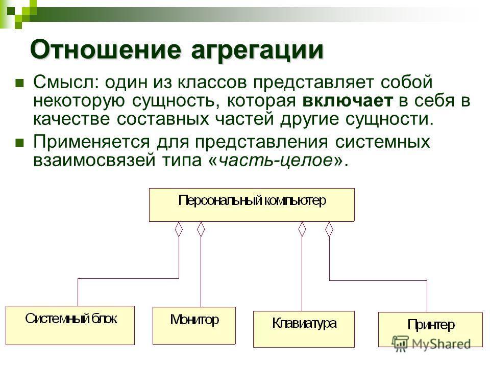 Отношение агрегации Смысл: один из классов представляет собой некоторую сущность, которая включает в себя в качестве составных частей другие сущности. Применяется для представления системных взаимосвязей типа «часть-целое».