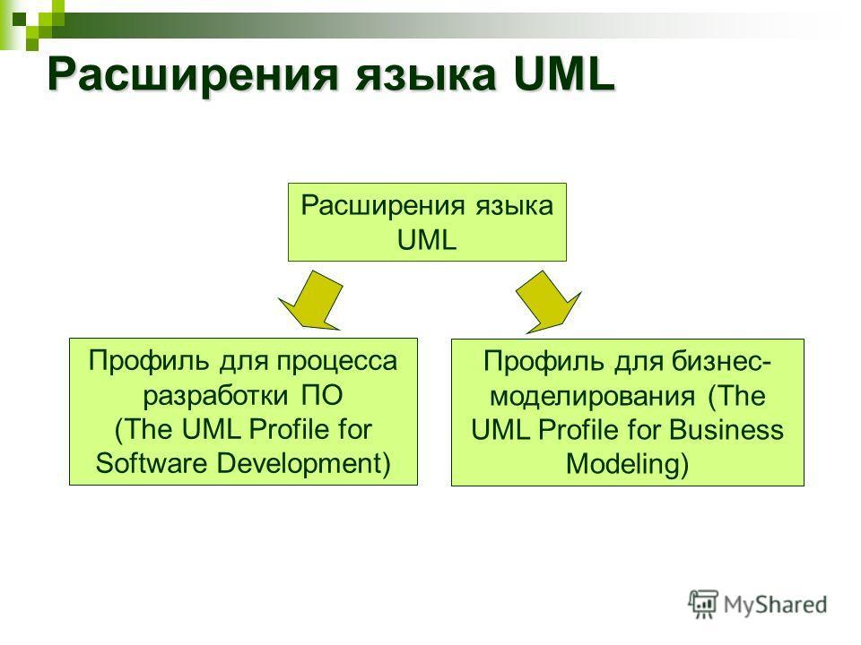 Расширения языка UML Профиль для процесса разработки ПО (The UML Profile for Software Development) Профиль для бизнес- моделирования (The UML Profile for Business Modeling)