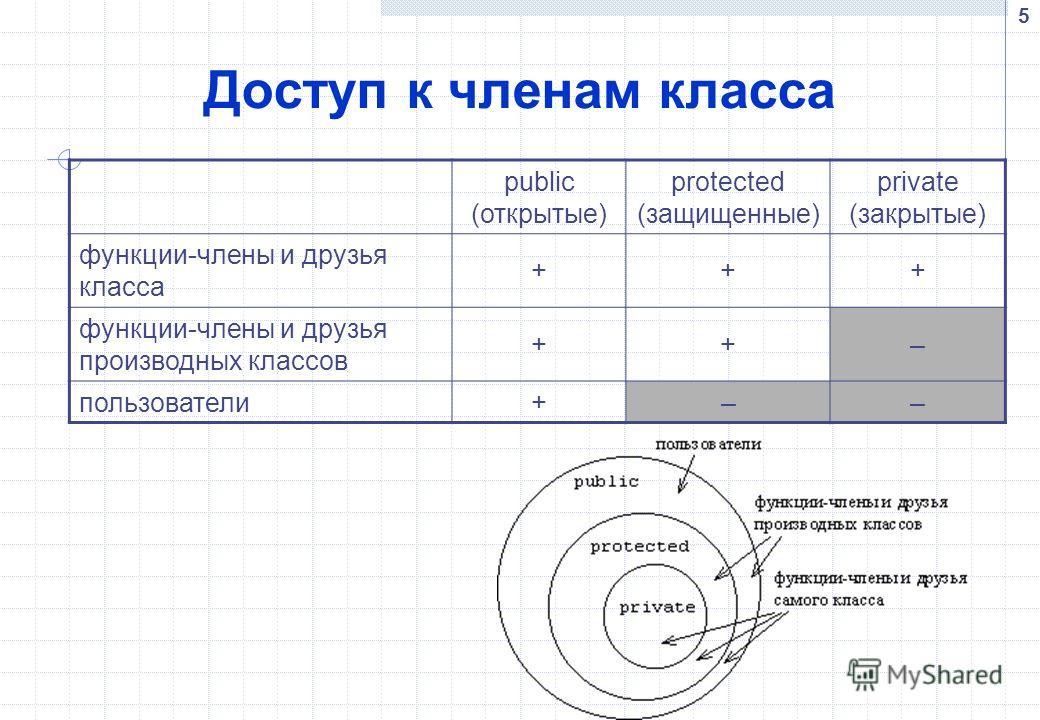 5 Доступ к членам класса public (открытые) protected (защищенные) private (закрытые) функции-члены и друзья класса +++ функции-члены и друзья производных классов ++– пользователи+––