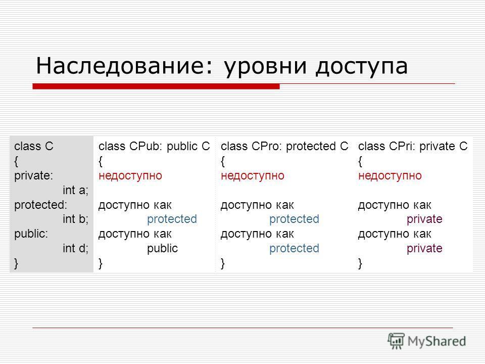 Наследование: уровни доступа class C { private: int a; protected: int b; public: int d; } class CPub: public C { недоступно доступно как protected доступно как public } class CPro: protected C { недоступно доступно как protected доступно как protecte