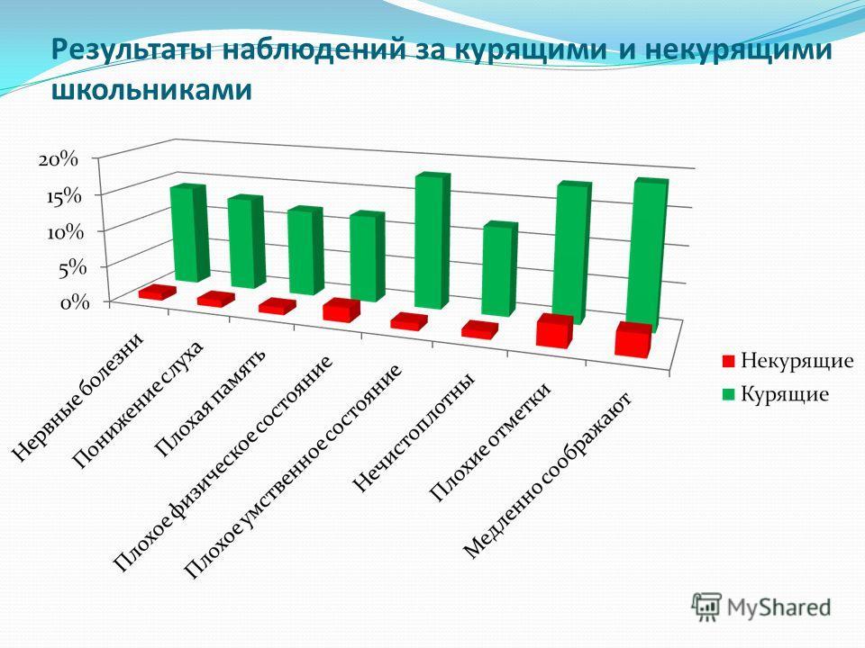 Результаты наблюдений за курящими и некурящими школьниками