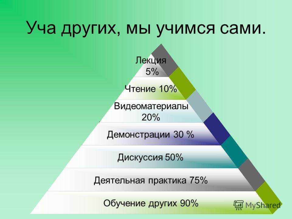 Уча других, мы учимся сами. Лекция 5% Чтение 10% Видеоматериалы 20% Демонстрации 30 % Дискуссия 50% Деятельная практика 75% Обучение других 90%