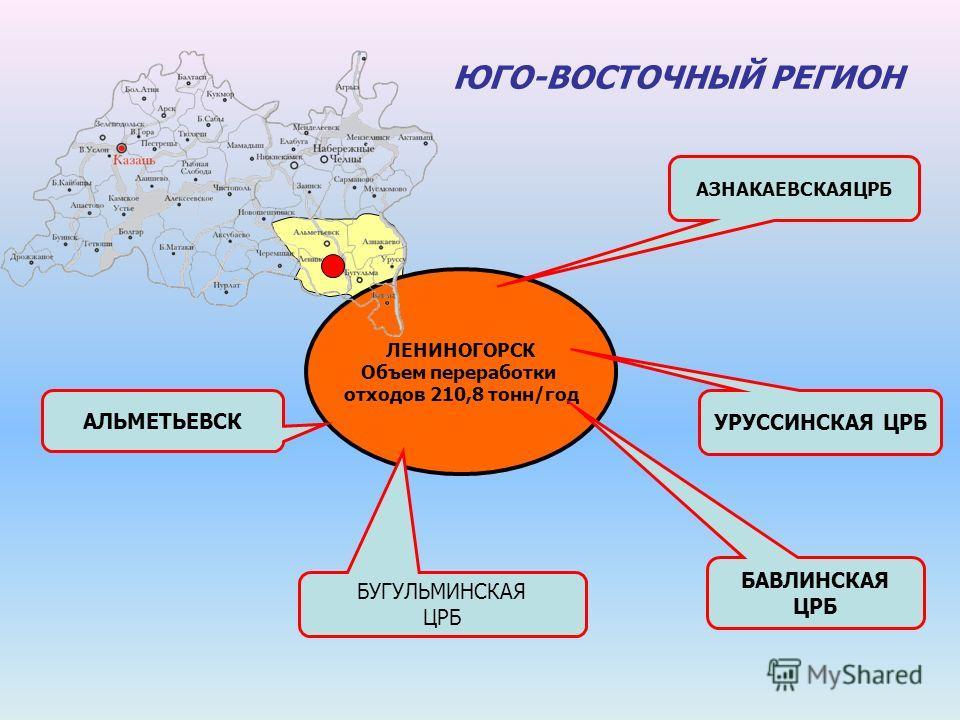 ЮГО-ВОСТОЧНЫЙ РЕГИОН ЛЕНИНОГОРСК Объем переработки отходов 210,8 тонн/год АЗНАКАЕВСКАЯЦРБ УРУССИНСКАЯ ЦРБ БАВЛИНСКАЯ ЦРБ БУГУЛЬМИНСКАЯ ЦРБ АЛЬМЕТЬЕВСК