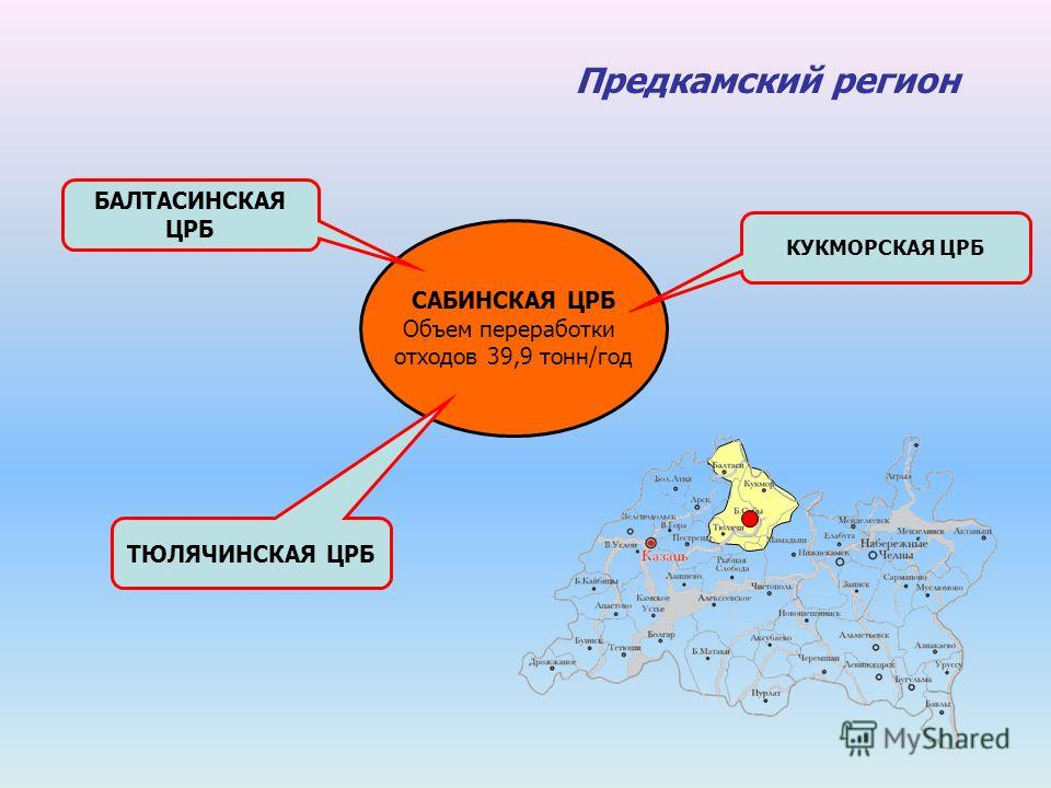 Предкамский регион САБИНСКАЯ ЦРБ Объем переработки отходов 39,9 тонн/год БАЛТАСИНСКАЯ ЦРБ ТЮЛЯЧИНСКАЯ ЦРБ КУКМОРСКАЯ ЦРБ