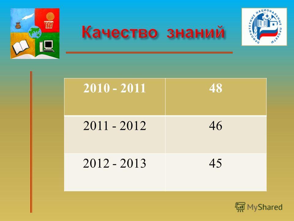 2010 - 201148 2011 - 201246 2012 - 201345