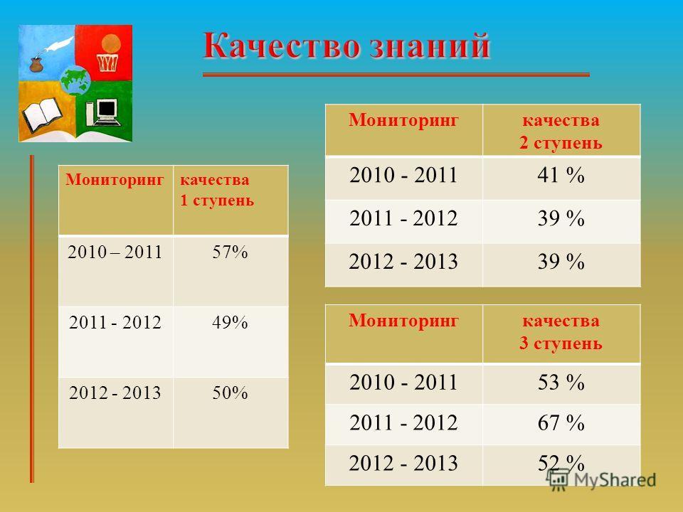 Мониторингкачества 1 ступень 2010 – 201157% 2011 - 201249% 2012 - 201350% Мониторингкачества 2 ступень 2010 - 201141 % 2011 - 201239 % 2012 - 201339 % Мониторингкачества 3 ступень 2010 - 201153 % 2011 - 201267 % 2012 - 201352 %