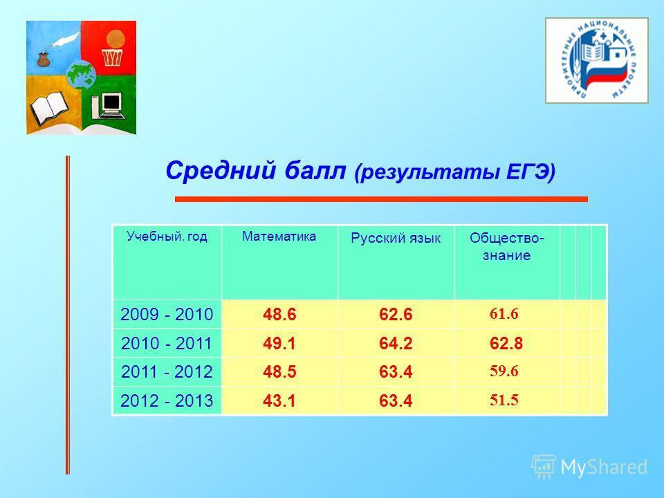 Средний балл (результаты ЕГЭ) Учебный. годМатематика Русский языкОбщество- знание 2009 - 201048.662.6 61.6 2010 - 201149.164.262.8 2011 - 201248.563.4 59.6 2012 - 201343.163.4 51.5