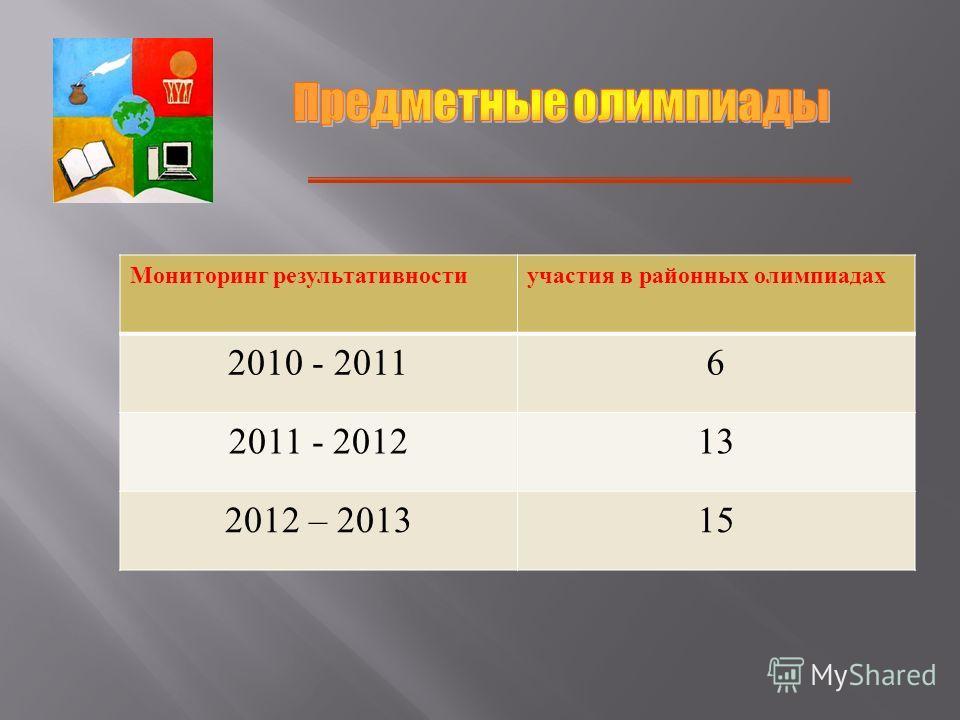Мониторинг результативностиучастия в районных олимпиадах 2010 - 20116 2011 - 201213 2012 – 201315