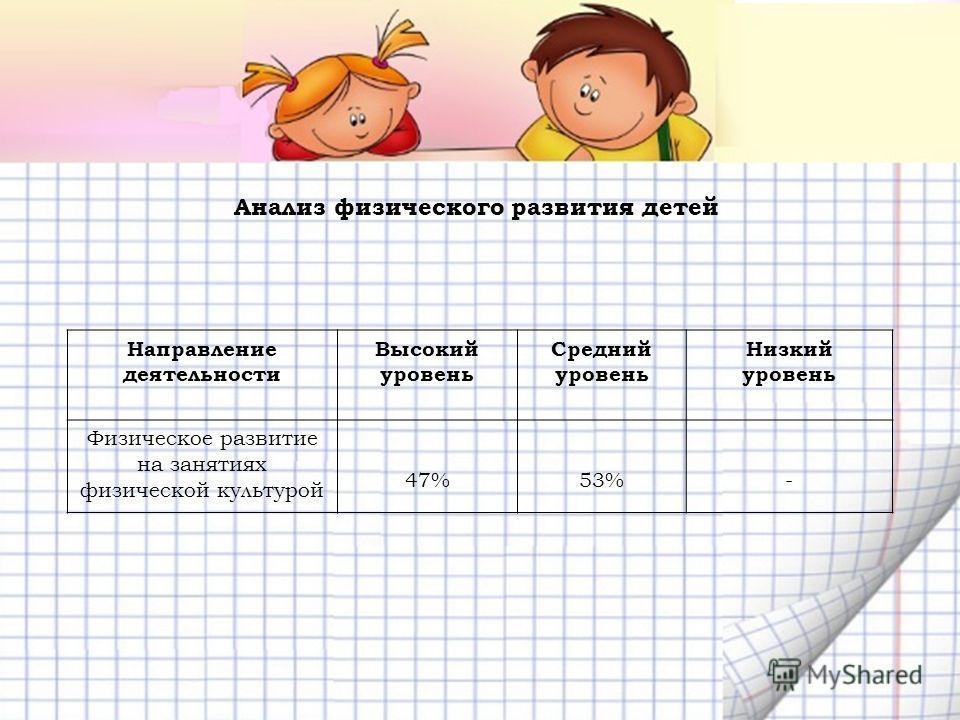 Направление деятельности Высокий уровень Средний уровень Низкий уровень Физическое развитие на занятиях физической культурой 47%53%- Анализ физического развития детей