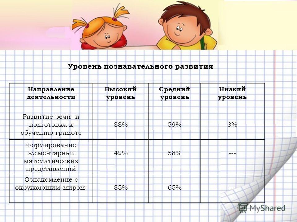 Направление деятельности Высокий уровень Средний уровень Низкий уровень Развитие речи и подготовка к обучению грамоте 38%59%3% Формирование элементарных математических представлений 42%58%--- Ознакомление с окружающим миром.35%65%--- Уровень познават