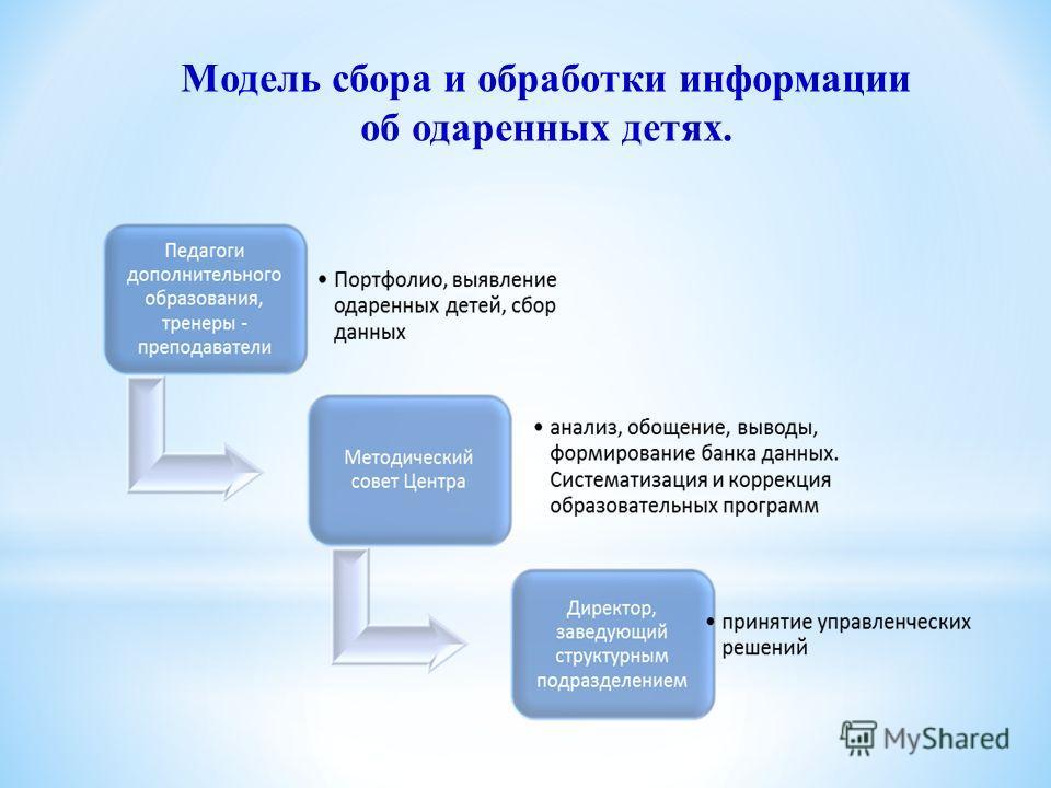 Модель сбора и обработки информации об одаренных детях.