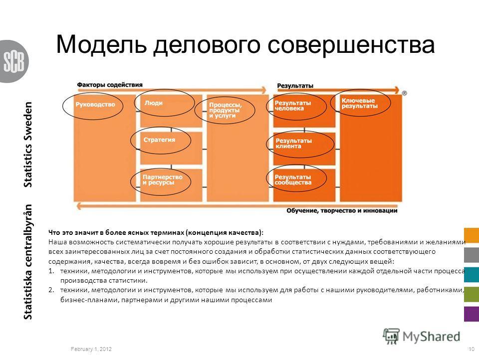 Модель делового совершенства February 1, 201210 ) Что это значит в более ясных терминах (концепция качества): Наша возможность систематически получать хорошие результаты в соответствии с нуждами, требованиями и желаниями всех заинтересованных лиц за