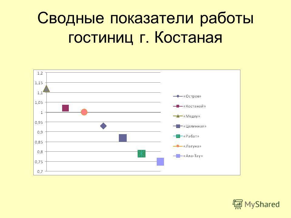 Сводные показатели работы гостиниц г. Костаная