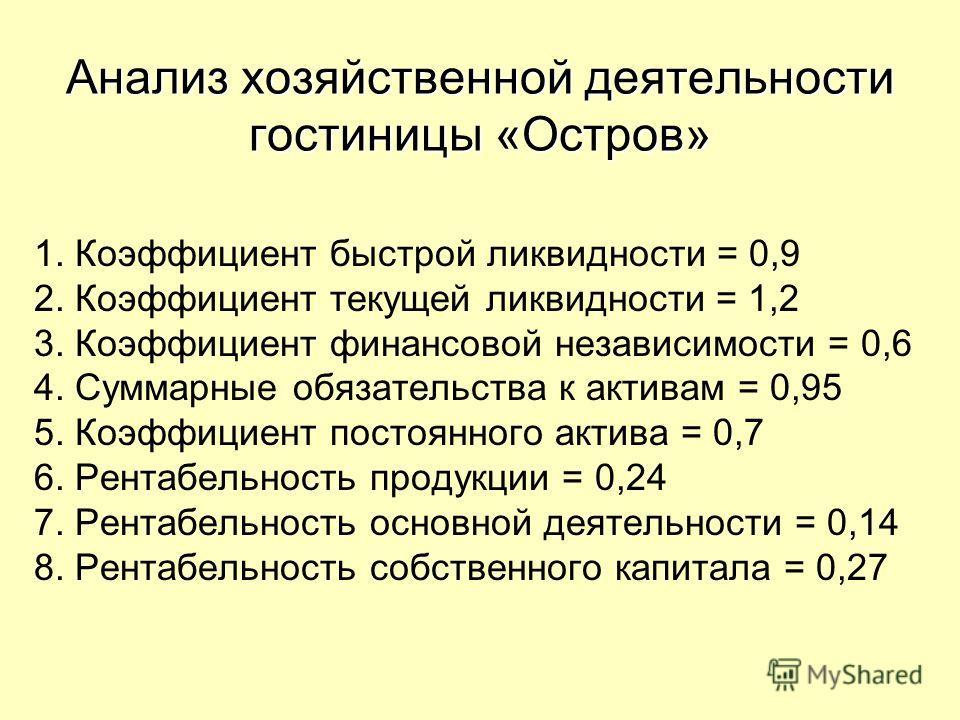 Анализ хозяйственной деятельности гостиницы «Остров» 1. Коэффициент быстрой ликвидности = 0,9 2. Коэффициент текущей ликвидности = 1,2 3. Коэффициент финансовой независимости = 0,6 4. Суммарные обязательства к активам = 0,95 5. Коэффициент постоянног