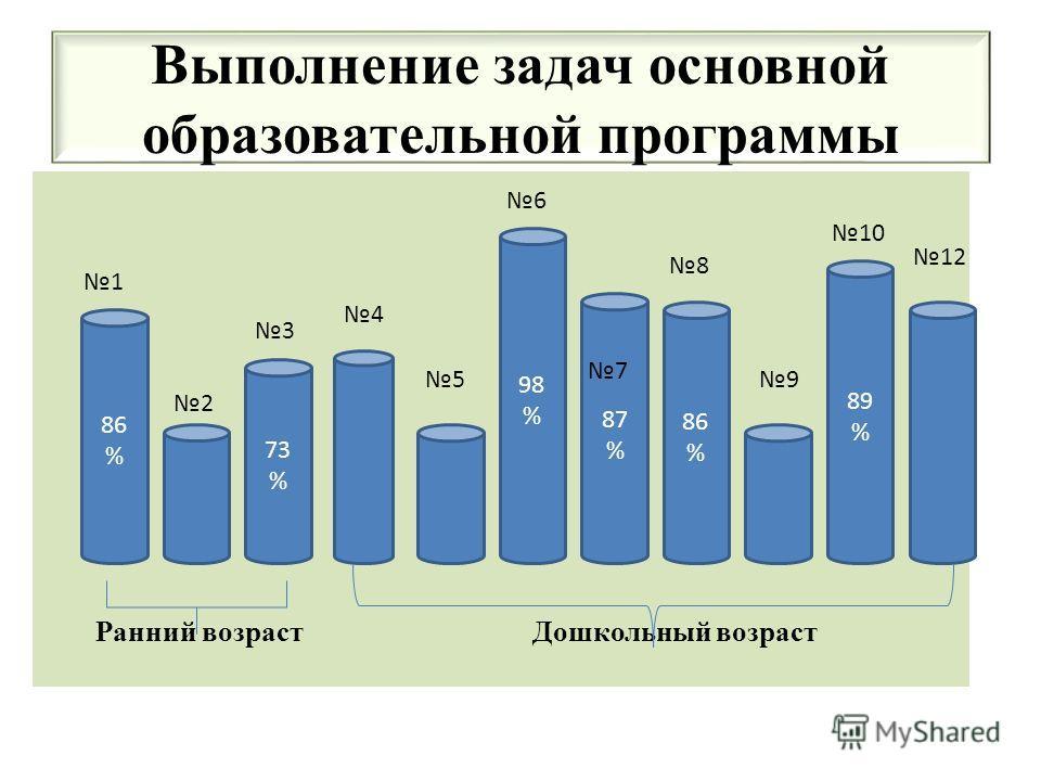 Выполнение задач основной образовательной программы Ранний возраст Дошкольный возраст 75 % 86 % 86 % 73 % 98 % 86 % 89 % 1 2 3 4 5 6 7 8 9 10 12 87 %